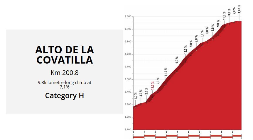 le tappe più importanti de La Vuelta