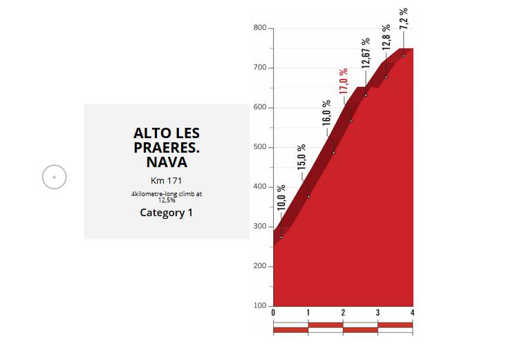 tappe più importanti de La Vuelta