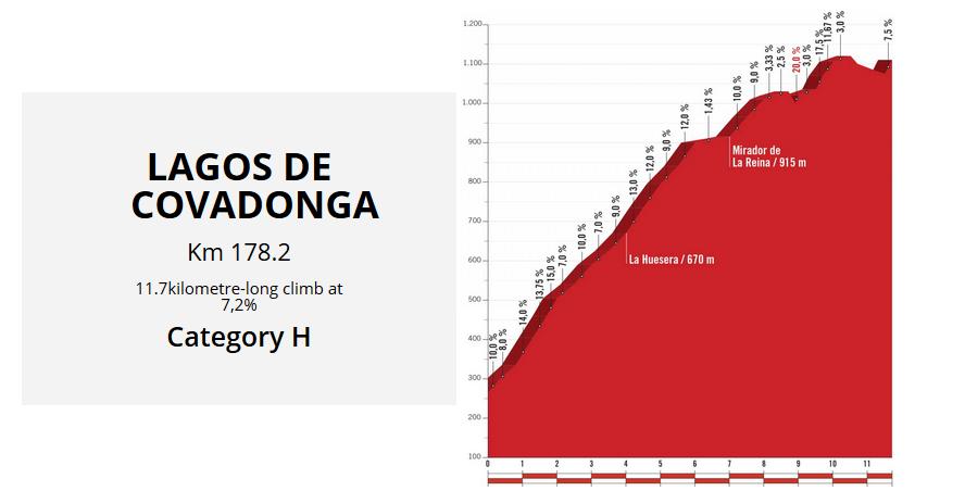 tappe più dure de La Vuelta