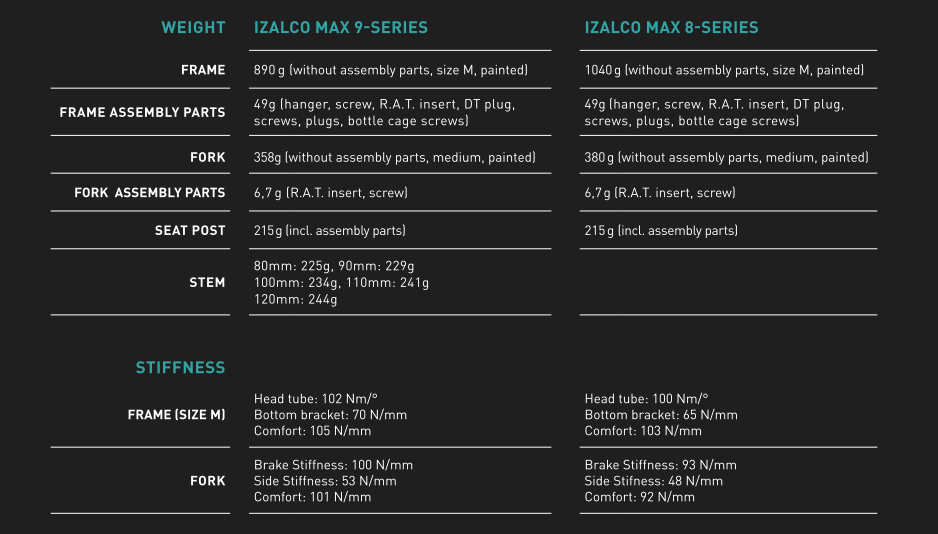 nuova Focus Izalco Max