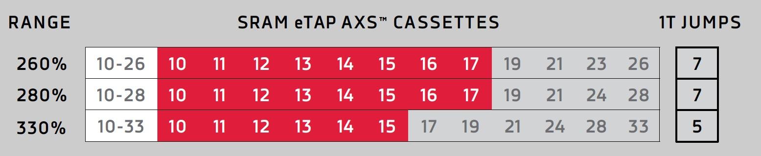 Sram Red eTap AXS a 12 velocità