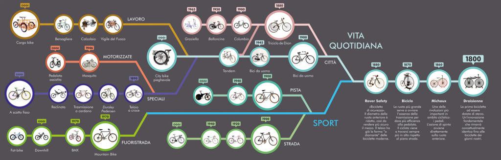 le origini della bicicletta in italia