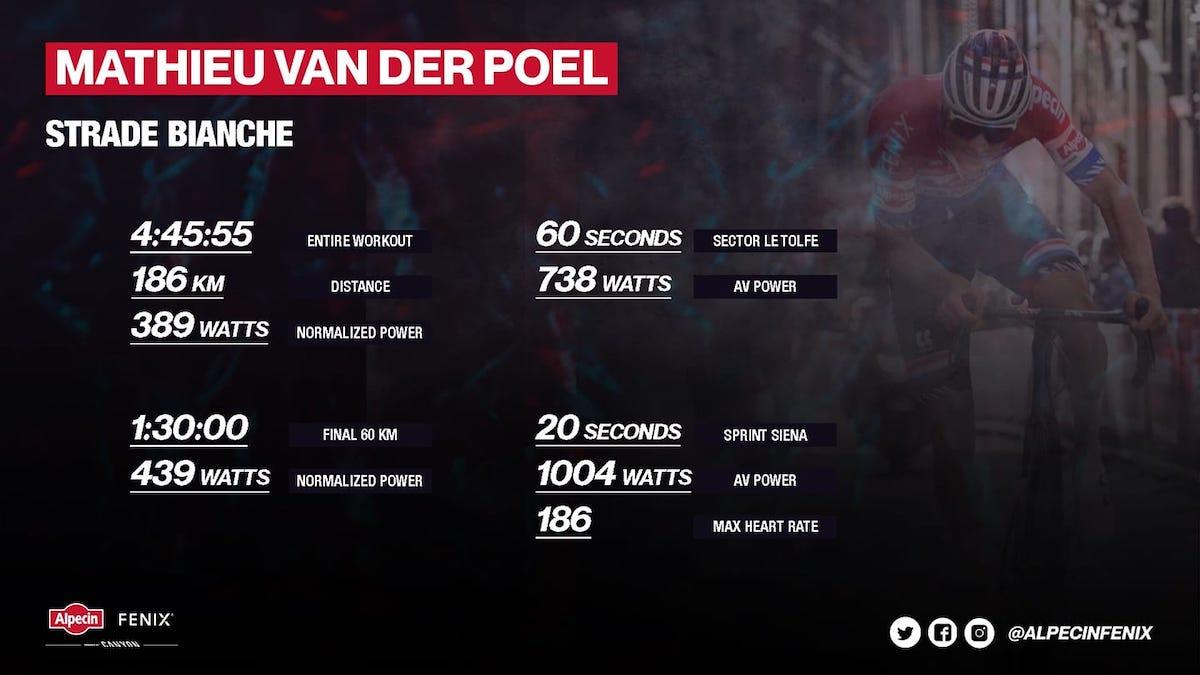 Watt di Van der Poel