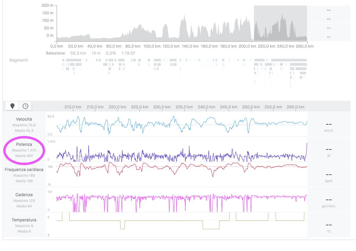 I dati del Fiandre