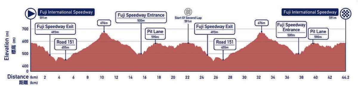 percorso delle prove di ciclismo