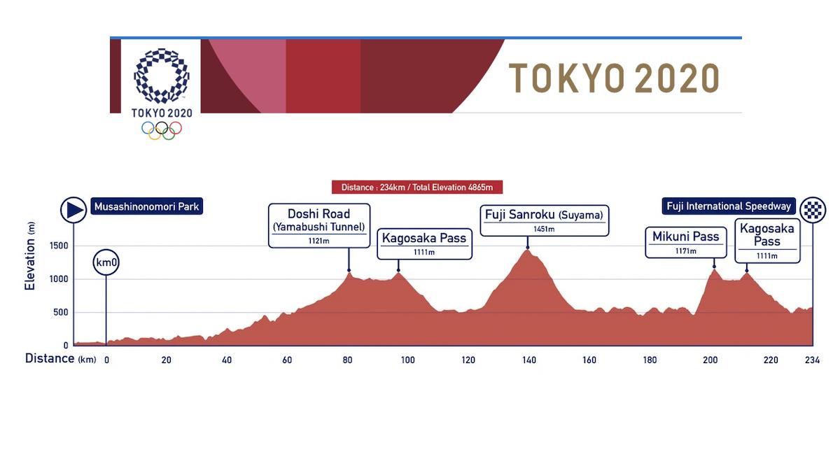 Date, orari e percorso delle prove di ciclismo su strada di Tokyo 2020